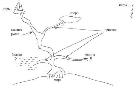 Схема реки нашей местности фото 428