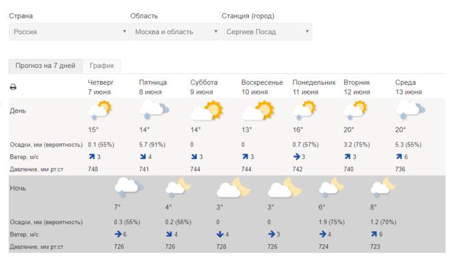 Прогноз погоды в Московской области на 7 дней (7 - 13 июня), Сергиев Посад