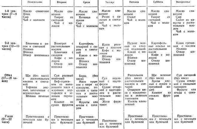 Купить семидневные меню для основных вариантов стандартных диет