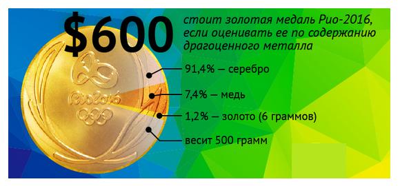 Сколько четверок допускается на золотую медаль в школе 2018