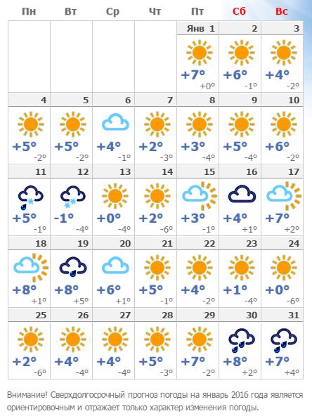 распространенной проблемой погода москва 4-8 апреля для