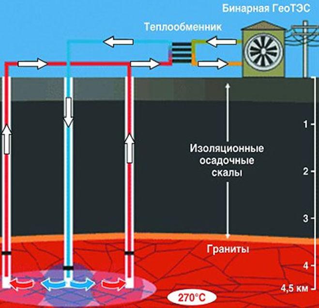 реферат на тему геотермальная