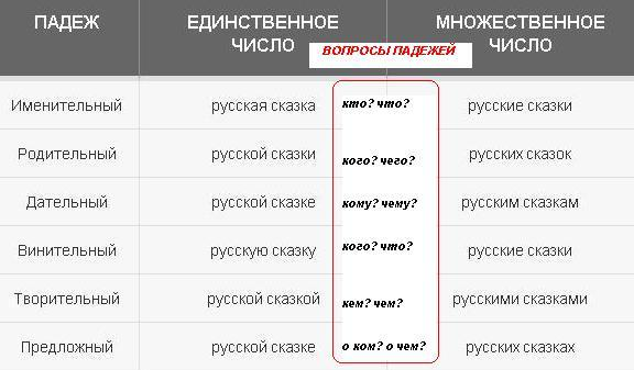 Какие предложения составить со словосочетанием Русские Сказки?