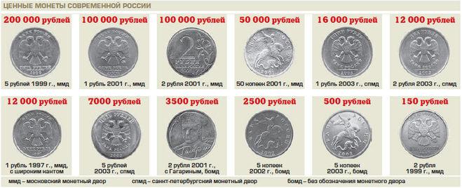 Какие монеты можно продать дорого продать монеты в кременчуге
