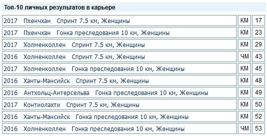 Ивона Фиалкова, биатлон, Словакия, достижения