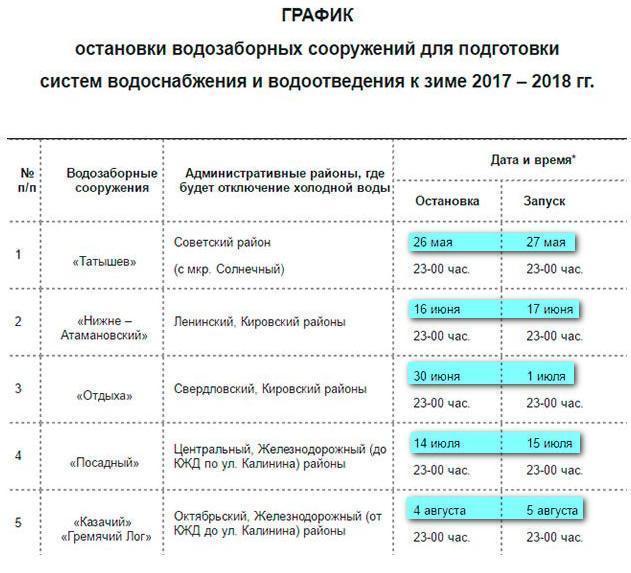график отключения воды в витебске 2016