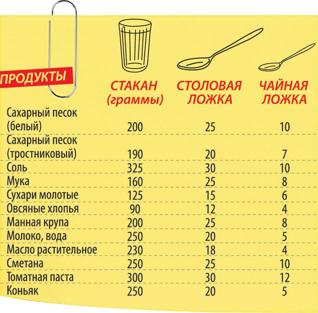 сколько столовых ложек муки в 125 граммах