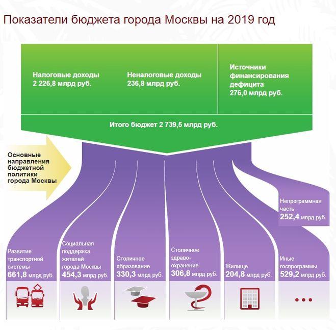 Бюджет Москвы 2019