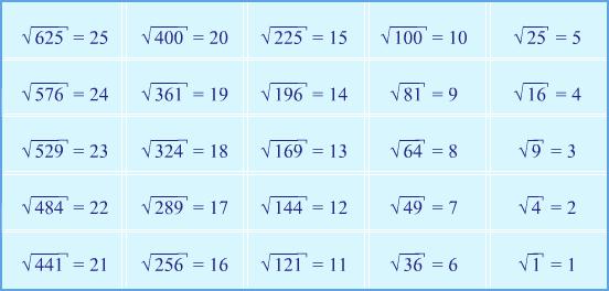 Корень числа 81 ответ