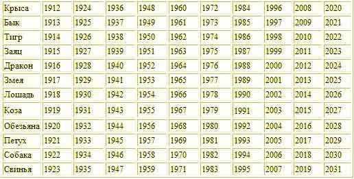 каким 3 знаком зодиака умрут в 2012 году