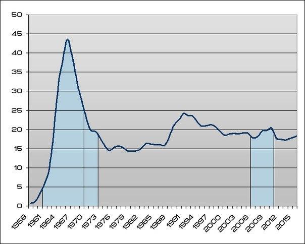 nasa budget by year