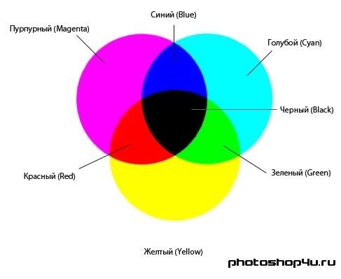 Какие смешать краски чтобы получить голубой цвет