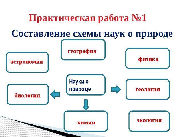 Схема природы 5 класс география