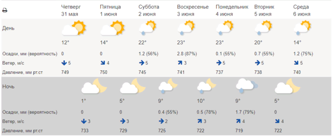 Погода в Сергиевом Посаде (МО) на июнь 2018 (7 дней) от Гидрометцентра