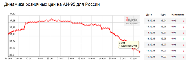 Какие будут цены на бензин в 2017 году в России (рост цен, стоимость)