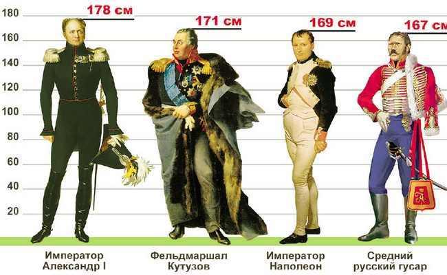 Рост Бонапарта Наполеона