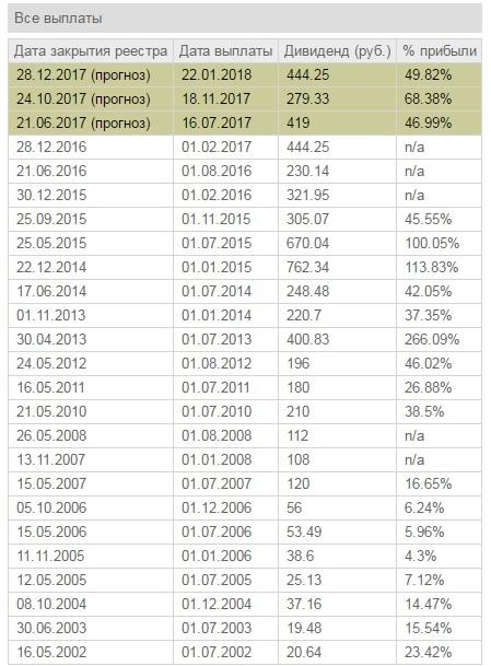 Дата выплаты дивидендов норникель 2018