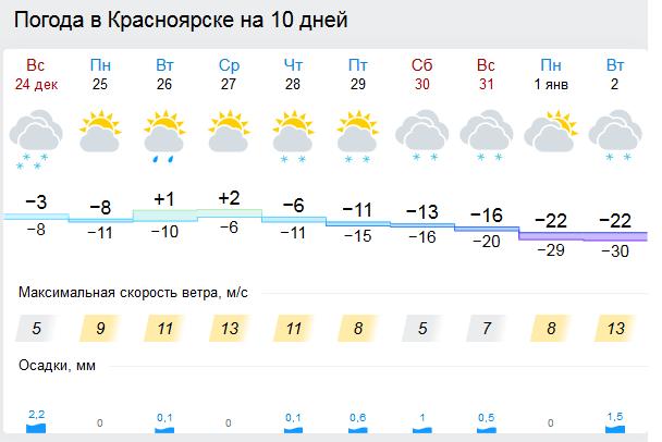 Красноярск погода сегодня фото