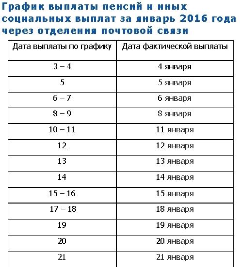 перечесления пособий были постоянно 7числа месяца а как будут в январе 2016