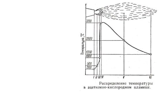 Температура портативной газовой горелки