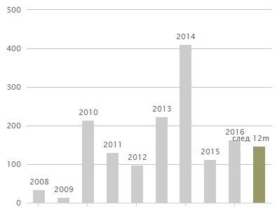 Дивиденды по акциям башнефть в 2018 году когда будет выплата