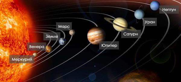 Сколько планет в солнечной системе 2018