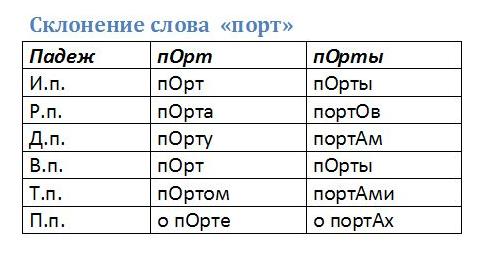 язва - перевод - Русский-Древнерусский язык Словарь