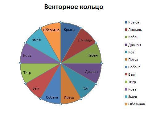 векторные кольца в гороскопе