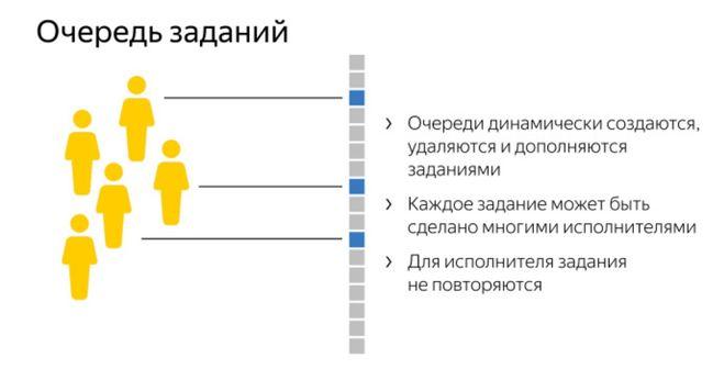 Очередь заданий Яндекс Толока