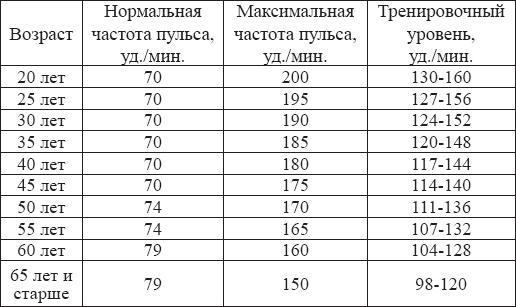 Rfr правильно измерять член