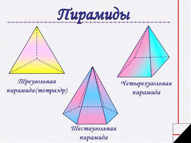 Все формулы объема пирамиды найти онлайн