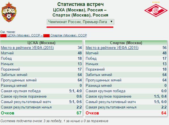 Динамо цска статистика встреч [PUNIQRANDLINE-(au-dating-names.txt) 54