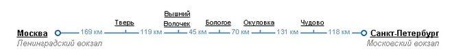 расписание движения поездов Сасан Москва-Санкт-Петербург, цены на поезд Сапсан