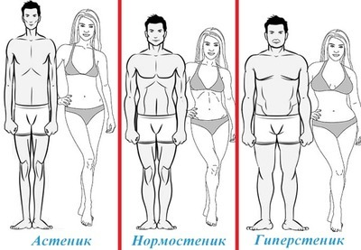 Какой вес должен быть при росте 182 см?