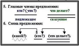 Схема предложений в 4 классе