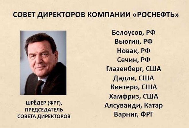 Совет Директоров РОСНЕФТЬ
