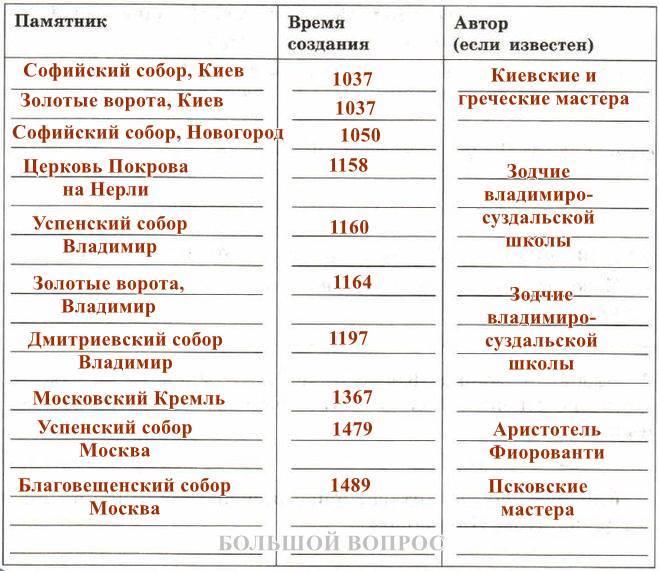 важнейшие памятники русской культуры 10-15 веков, таблица