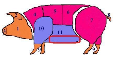 Где у свиньи почеревок , где на свиной туше находится почеревок?