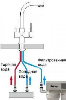 Как подключить смеситель своими руками