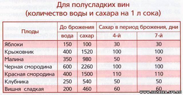 Сколько градусов в домашнем вине