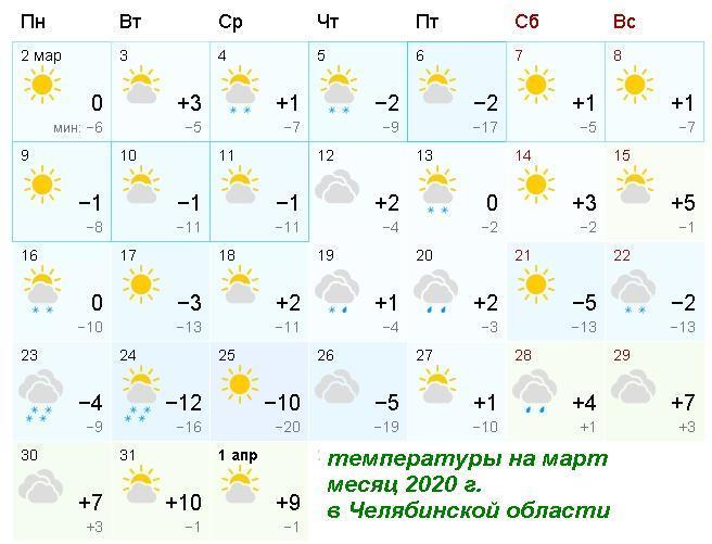 март в Челябинской области температура, погода в Челябинской области, температура на Южном Урале