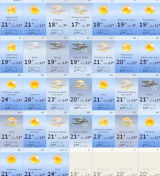 Какая погода 1 мая 2017 года