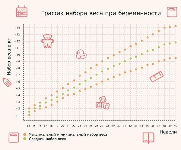 Вес при беременности прибавка в весе сильная
