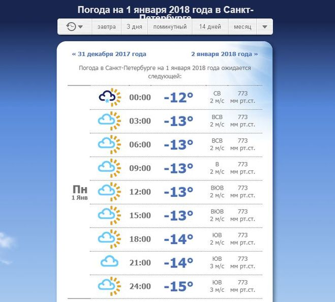 Прогноз погоды на завтра 2018 год москва