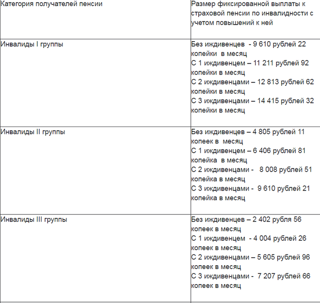 Минимальная пенсия в белоруссии в 2017 году с 1 января таблица