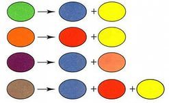 Какие краски смешать чтобы получить оранжевый цвет