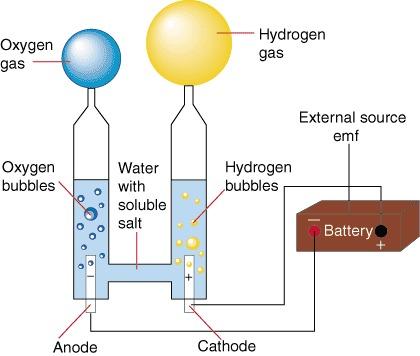 Вода водород своими руками