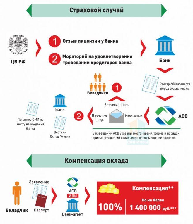 Какие банки являются участниками системы страхования вкладов