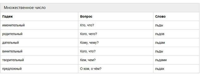 Как просклонять слово лёд - льды во множественном числе по падежам русского языка?