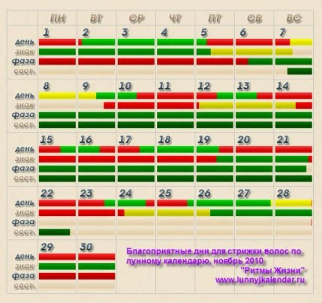 Краснодарский край стрижка в ноябре по лунному календарю хирургия
